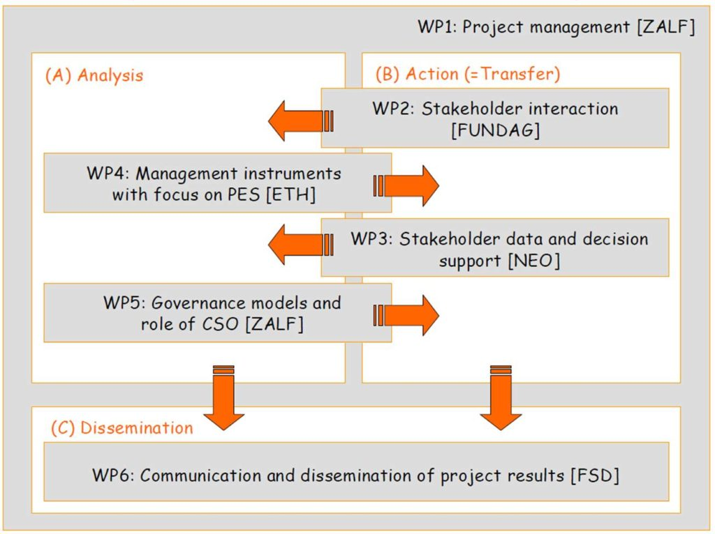 Work package structure of the Civinet project (source DoW p17)