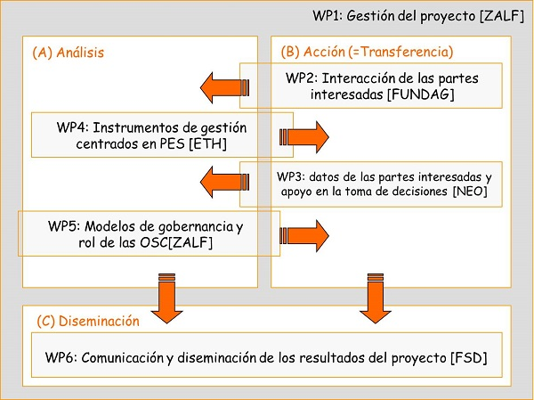 wpstructure-spanish_-_small_2